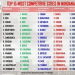 bestbreaking-Most-competitive-city-in-Mindanao-2018.-Davao-City-1.xxoh2d49767f627d7c0a8f60e7b48bf9c1f2oe5D7CE40A.jpeg